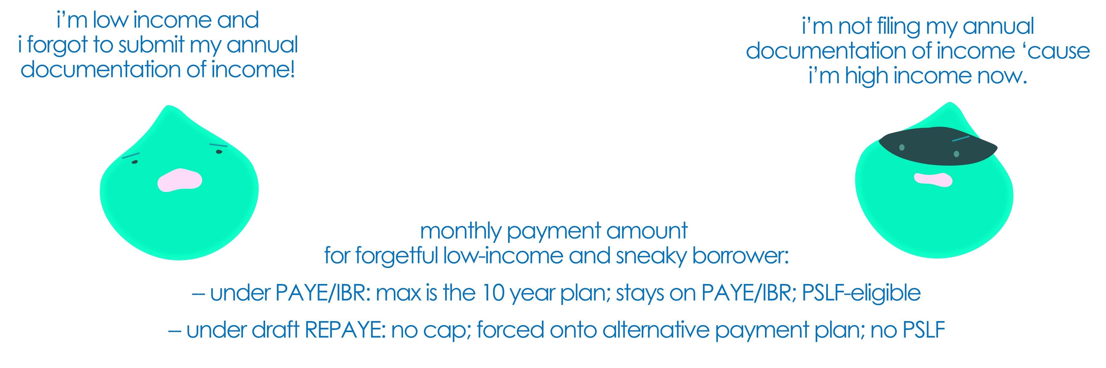 Draft Rules For The New Repayment Plan Repaye Effect On
